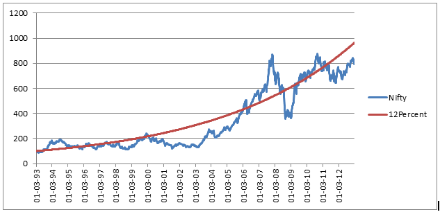 Nifty20YearsGrowth.png